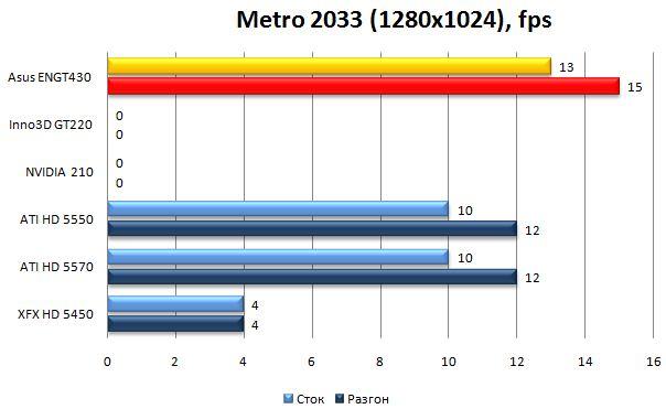 Производительность видеокарты Asus ENGT430 в Metro 2033 - 1280x1024