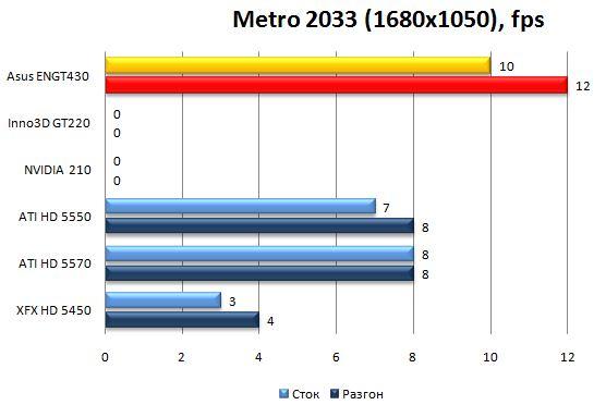 Производительность Asus ENGT430 в Metro 2033 - 1680x1050