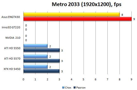 Производительность видеокарты Asus ENGT430 в Metro 2033 - 1920x1200