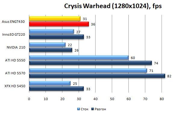 Производительность видеокарты Asus ENGT430 в Crysis Warhead - 1280x1024