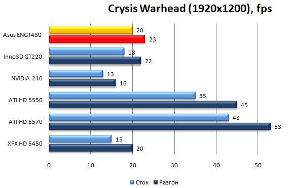 Производительность видеокарты Asus ENGT430 в Crysis Warhead - 1920x1200