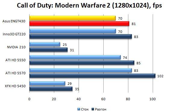 Производительность видеокарты Asus ENGT430 в Call of Duty: Modern Warfare 2 - 1280x1024