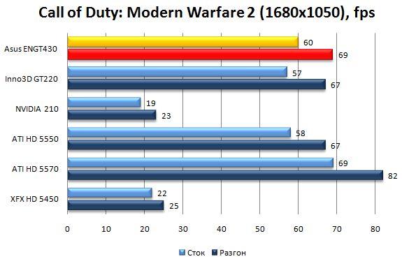 Производительность Asus ENGT430 в Call of Duty: Modern Warfare 2 - 1680x1050