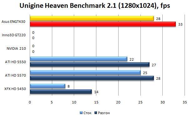 Производительность видеокарты Asus ENGT430 в Unigine Heaven Benchmark 2.0 - 1280х1024