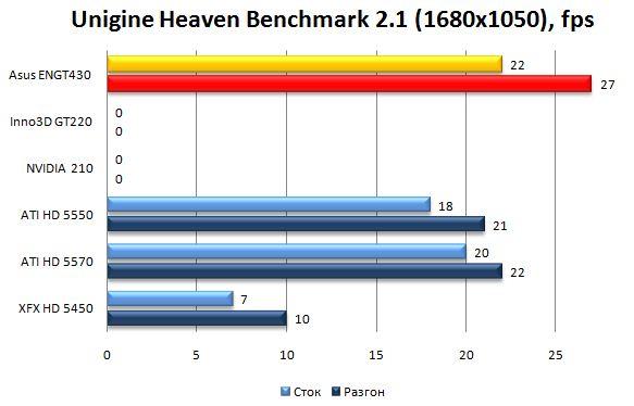 Производительность Asus ENGT430 в Unigine Heaven Benchmark 2.0 - 1680х1050