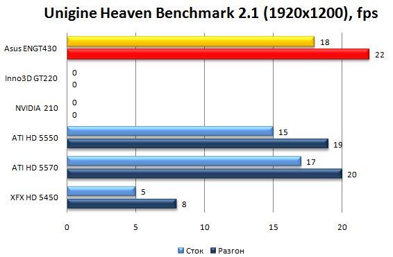 Производительность видеокарты Asus ENGT430 в Unigine Heaven Benchmark 2.0 - 1920х1200