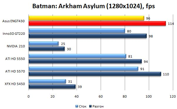 Производительность видеокарты Asus ENGT430 в Batman: Arkham Asylum - 1280х1024