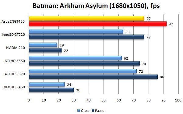Производительность Asus ENGT430 в Batman: Arkham Asylum - 1680х1050