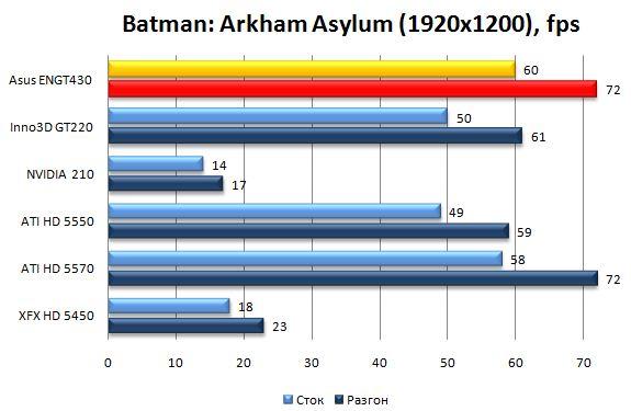 Производительность видеокарты Asus ENGT430 в Batman: Arkham Asylum - 1920х1200