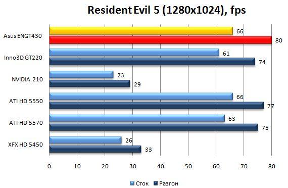 Производительность видеокарты Asus ENGT430 в Resident Evil 5 - 1280х1024