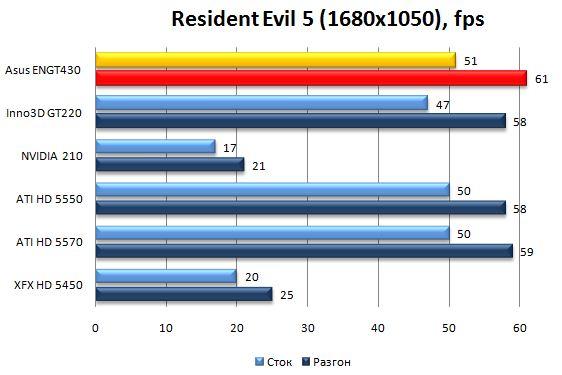 Производительность Asus ENGT430 в Resident Evil 5 - 1680х1050