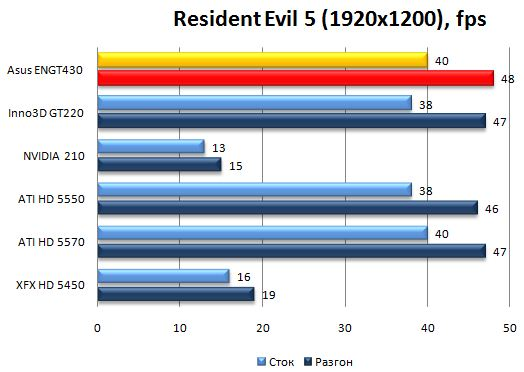 Производительность видеокарты Asus ENGT430 в Resident Evil 5 - 1920х1200