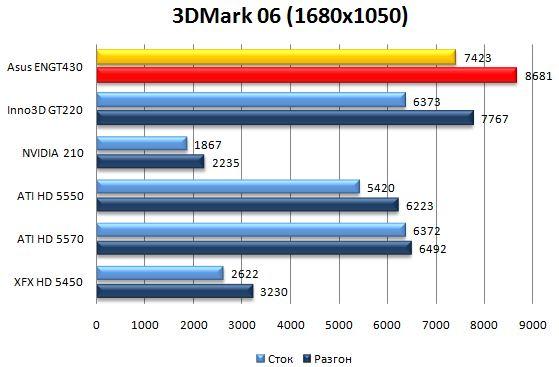 Производительность Asus ENGT430 в 3DMark06 - 1680х1050