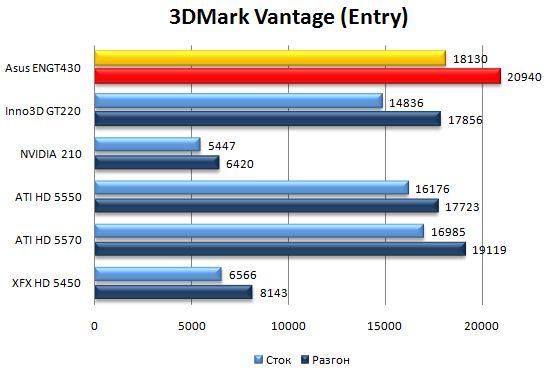 Производительность видеокарты Asus ENGT430 в 3DMark Vantage - Entry