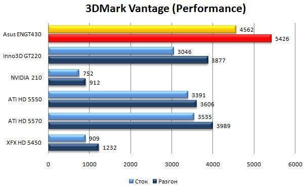 Производительность Asus ENGT430 в 3DMark Vantage - Performance