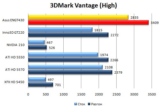 Производительность видеокарты Asus ENGT430 в 3DMark Vantage - High