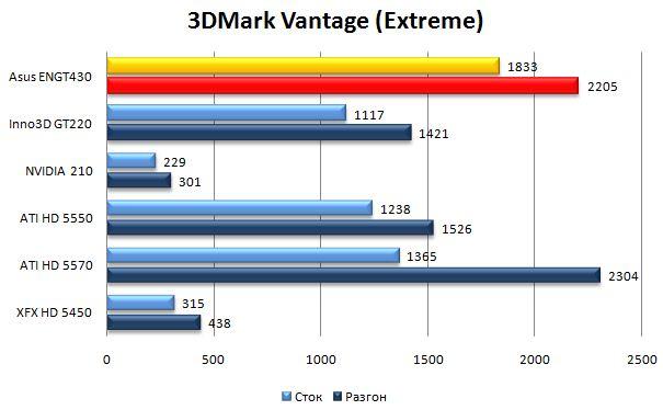 Производительность видеокарты Asus ENGT430 в 3DMark Vantage - Extreme
