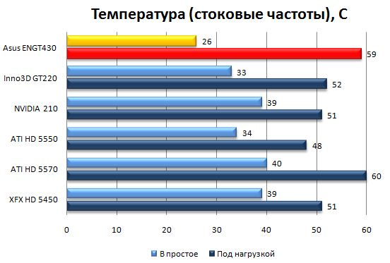 Температура ядра - частоты по умолчанию