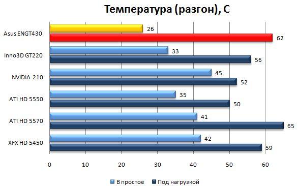 Температура ядра - разгон