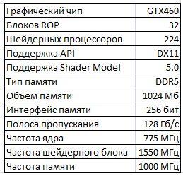 Основные спецификации Asus ENGTX460 TOP