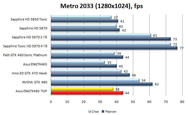 Производительность видеокарты Asus ENGTX460 TOP - Metro 2033 - 1280x1024