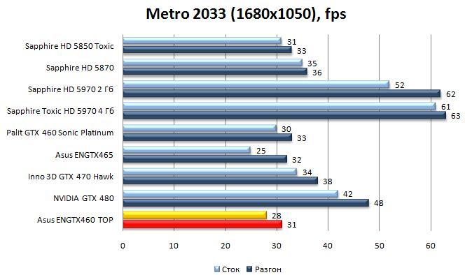 Производительность Asus ENGTX460 TOP - Metro 2033 - 1680x1050