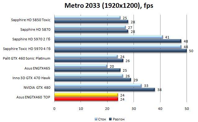 Производительность видеокарты Asus ENGTX460 TOP - Metro 2033 - 1920x1200