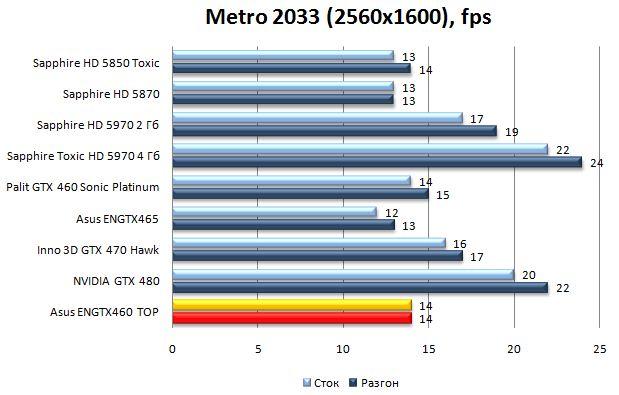 Производительность Asus ENGTX460 TOP - Metro 2033 - 2560x1600