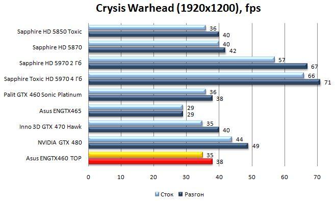 Производительность видеокарты Asus ENGTX460 TOP - Crysis Warhead - 1920x1200