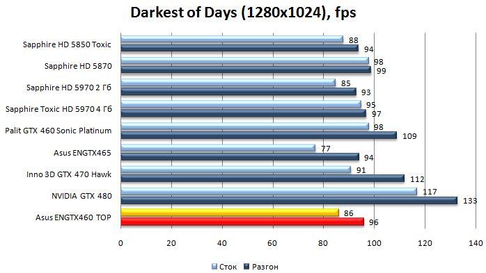 Производительность видеокарты Asus ENGTX460 TOP - Darkest of Days - 1280x1024