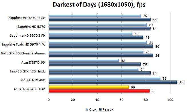 Производительность Asus ENGTX460 TOP - Darkest of Days - 1680x1050