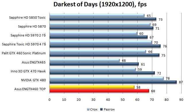 Производительность видеокарты Asus ENGTX460 TOP - Darkest of Days - 1920x1200