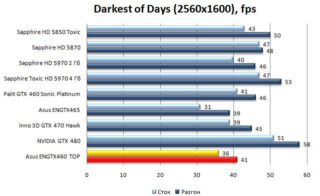 Производительность Asus ENGTX460 TOP - Darkest of Days - 2560x1600