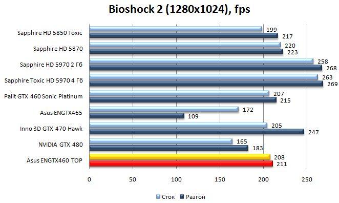 Производительность видеокарты Asus ENGTX460 TOP - BioShock 2 - 1280x1024