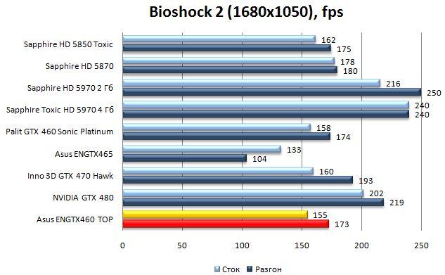 Производительность Asus ENGTX460 TOP - BioShock 2 - 1680x1050