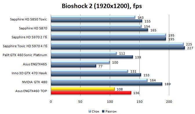 Производительность видеокарты Asus ENGTX460 TOP - BioShock 2 - 1920x1200