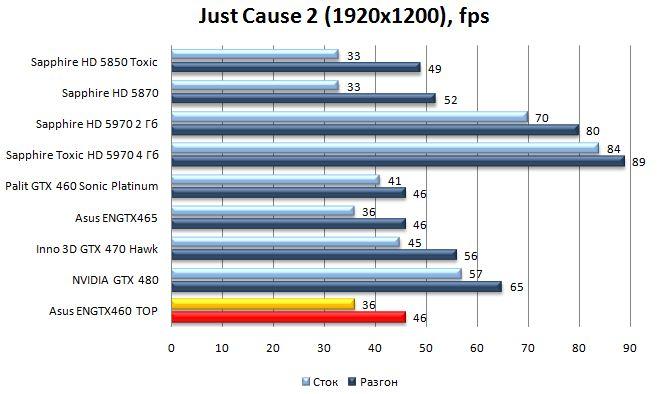 Производительность видеокарты Asus ENGTX460 TOP - Just Cause 2 - 1920х1200