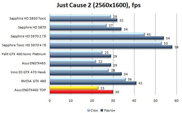 Производительность Asus ENGTX460 TOP - Just Cause 2 - 2560х1600