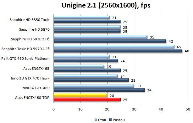 Производительность Asus ENGTX460 TOP - Unigine Heaven Benchmark 2.0 - 2560x1600
