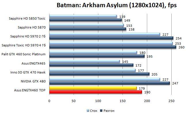 Производительность видеокарты Asus ENGTX460 TOP - Batman: Arkham Asylum - 1280x1024