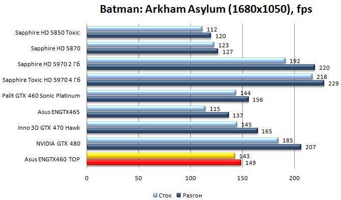 Производительность Asus ENGTX460 TOP - Batman: Arkham Asylum - 1680x1050