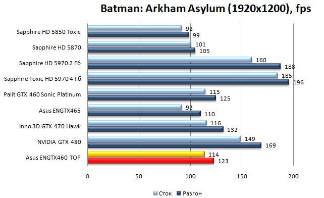 Производительность видеокарты Asus ENGTX460 TOP - Batman: Arkham Asylum - 1920x1200