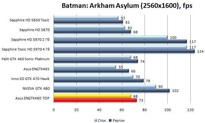 Производительность Asus ENGTX460 TOP - Batman: Arkham Asylum - 2560x1600