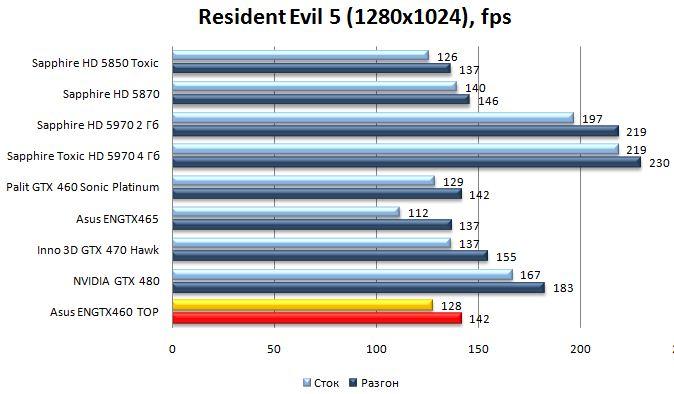 Производительность видеокарты Asus ENGTX460 TOP - Resident Evil 5 - 1280x1024