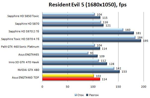 Производительность Asus ENGTX460 TOP - Resident Evil 5 - 1680x1050