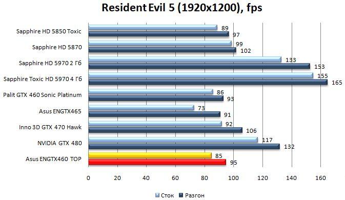 Производительность видеокарты Asus ENGTX460 TOP - Resident Evil 5 - 1920x1200