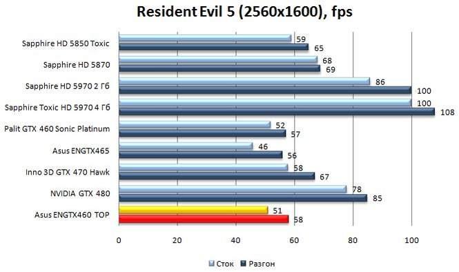 Производительность Asus ENGTX460 TOP - Resident Evil 5 - 2560x1600