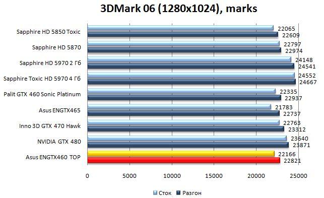 Производительность видеокарты Asus ENGTX460 TOP - 3DMark06 - 1280x1024