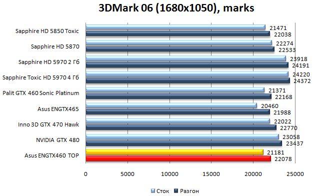 Производительность Asus ENGTX460 TOP - 3DMark06 - 1680x1050