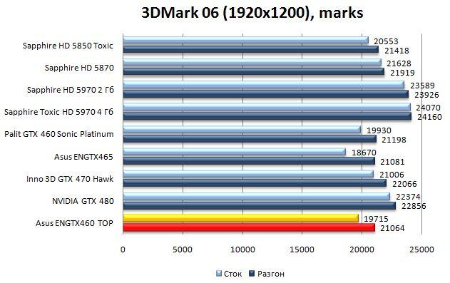 Производительность видеокарты Asus ENGTX460 TOP - 3DMark06 - 1920x1200